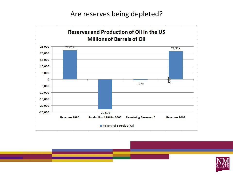 Are reserves being depleted?