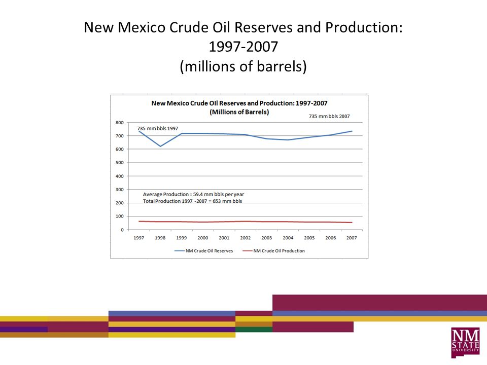 New Mexico Crude Oil Reserves and Production: 1997-2007 (millions of barrels)