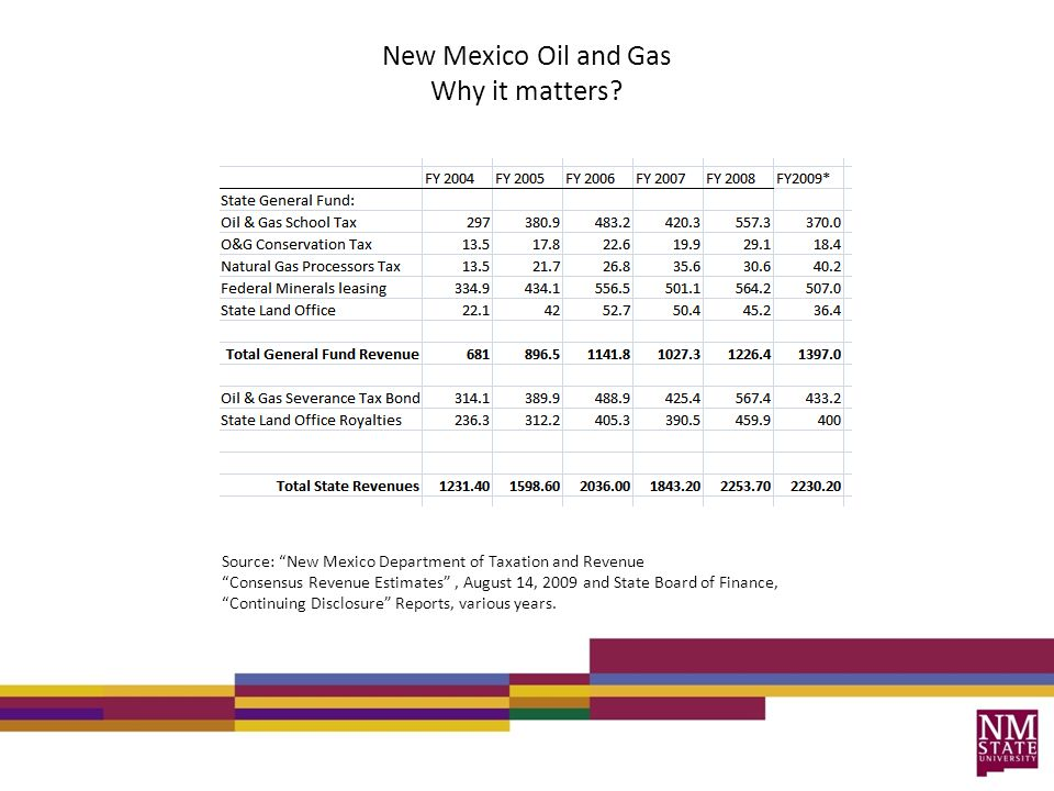 New Mexico Oil and Gas Why it matters.
