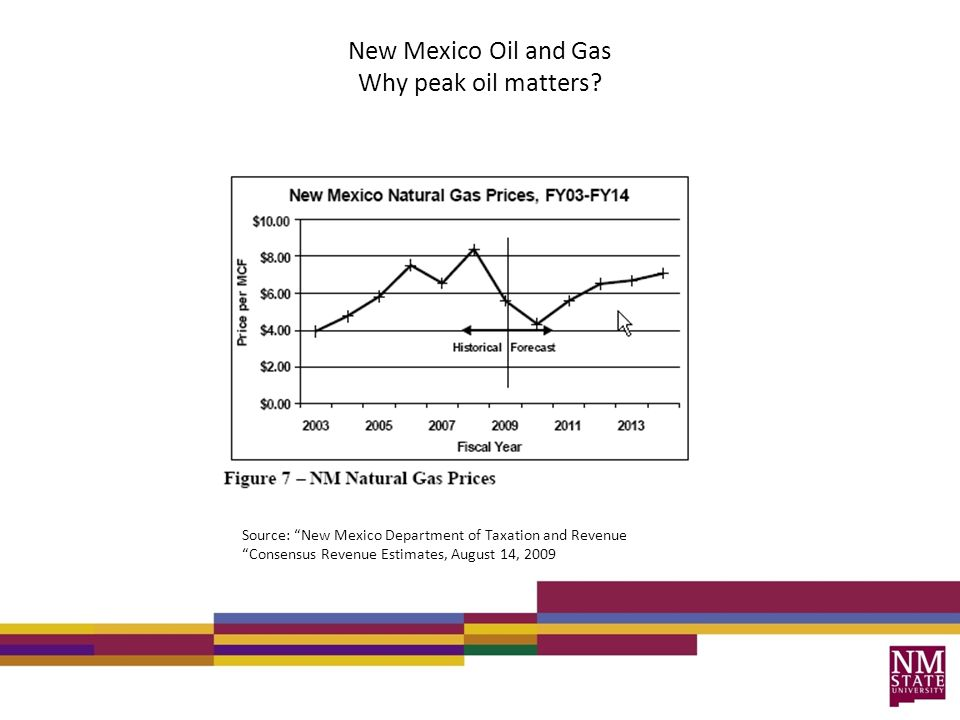 New Mexico Oil and Gas Why peak oil matters.