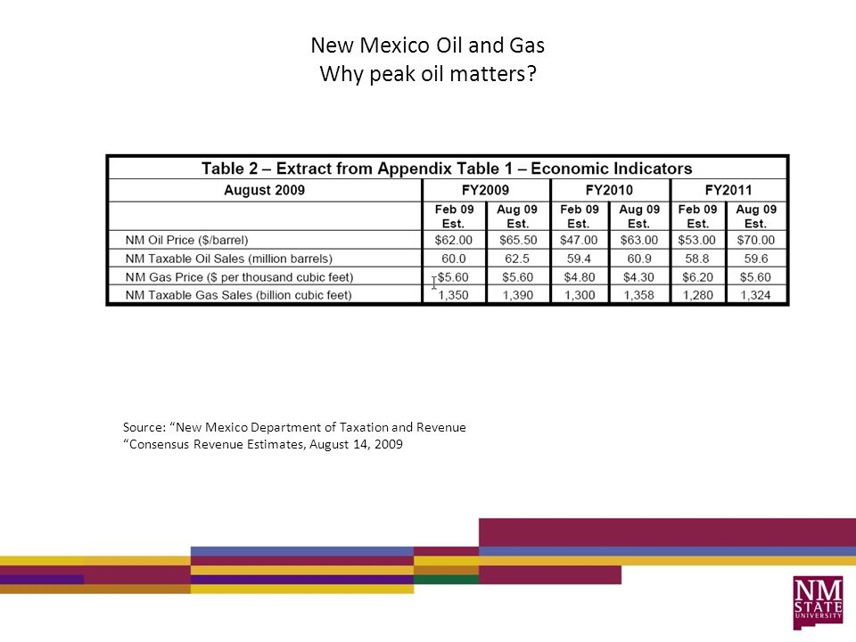 New Mexico Oil and Gas Why peak oil matters? Source: New Mexico Department of Taxation and Revenue Consensus Revenue Estimates, August 14, 2009