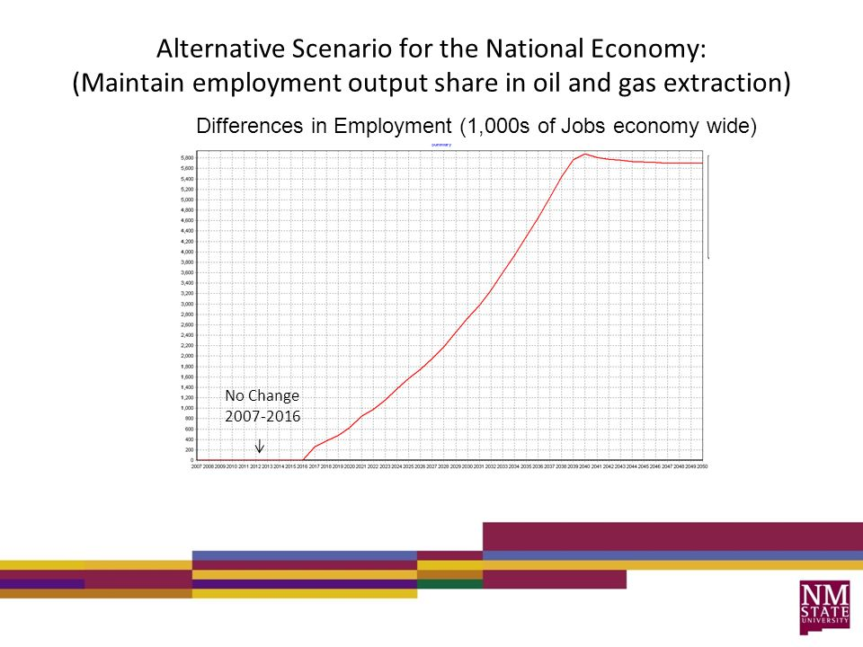 Alternative Scenario for the National Economy: (Maintain employment output share in oil and gas extraction) Differences in Employment (1,000s of Jobs economy wide) No Change 2007-2016