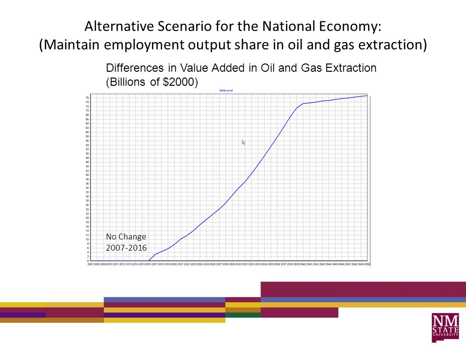 Alternative Scenario for the National Economy: (Maintain employment output share in oil and gas extraction) Differences in Value Added in Oil and Gas Extraction (Billions of $2000) No Change 2007-2016