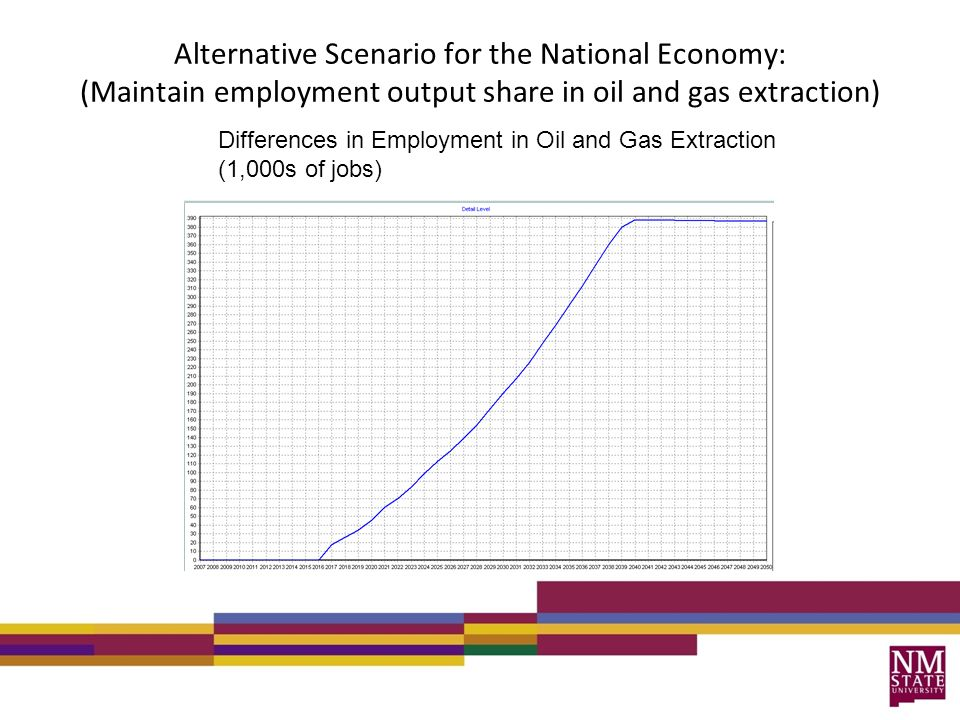Alternative Scenario for the National Economy: (Maintain employment output share in oil and gas extraction) Differences in Employment in Oil and Gas Extraction (1,000s of jobs)