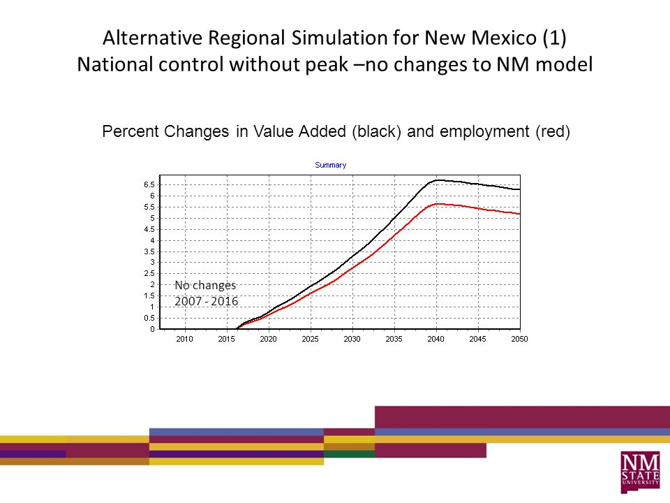 Alternative Regional Simulation for New Mexico (1) National control without peak –no changes to NM model Percent Changes in Value Added (black) and employment (red) No changes 2007 - 2016