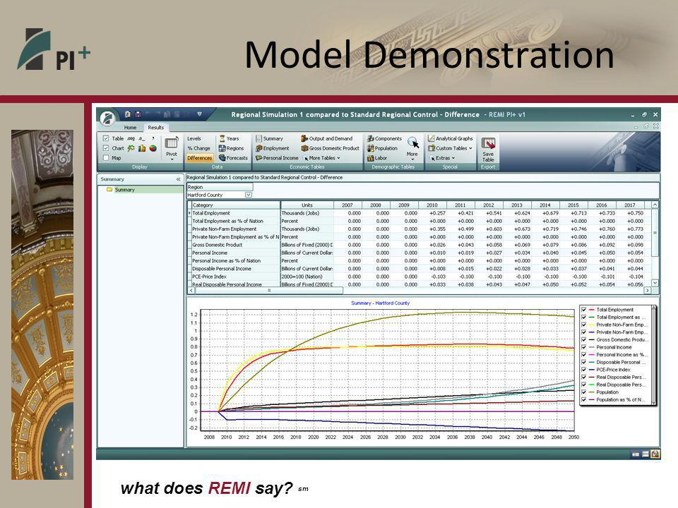 what does REMI say sm Model Demonstration