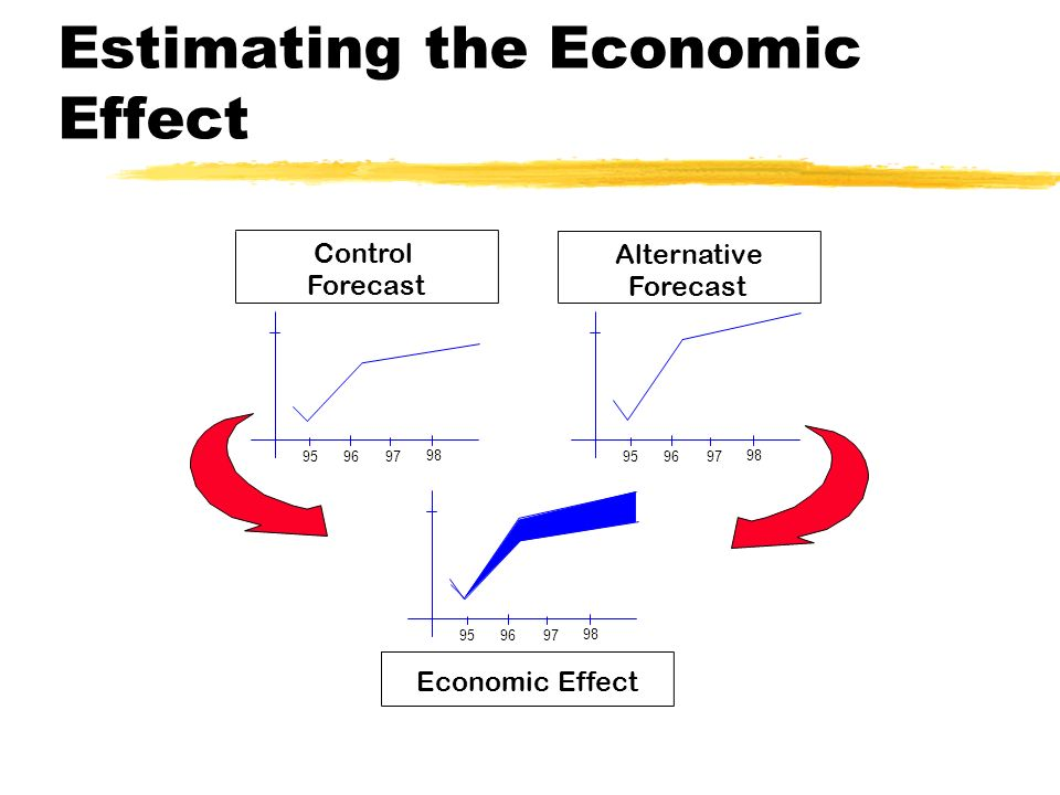 Estimating the Economic Effect Control Forecast Alternative Forecast 959697 98 95 96 97 98 959697 98 Economic Effect
