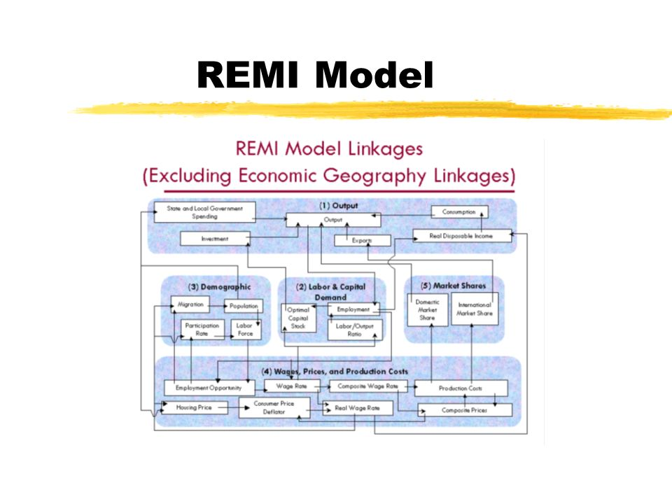 REMI Modeling Strategies zConcept of net new visitors, workers, sales, etc.