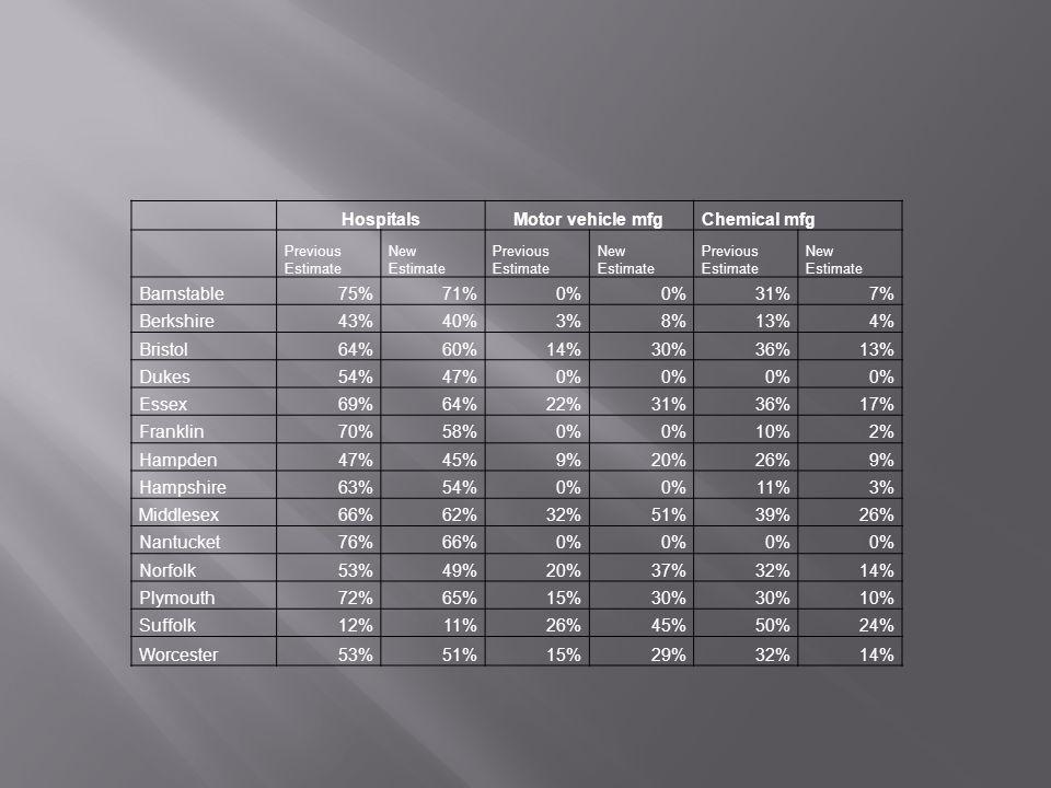 HospitalsMotor vehicle mfgChemical mfg Previous Estimate New Estimate Previous Estimate New Estimate Previous Estimate New Estimate Barnstable75%71%0% 31%7% Berkshire43%40%3%8%13%4% Bristol64%60%14%30%36%13% Dukes54%47%0% Essex69%64%22%31%36%17% Franklin70%58%0% 10%2% Hampden47%45%9%20%26%9% Hampshire63%54%0% 11%3% Middlesex66%62%32%51%39%26% Nantucket76%66%0% Norfolk53%49%20%37%32%14% Plymouth72%65%15%30% 10% Suffolk12%11%26%45%50%24% Worcester53%51%15%29%32%14%