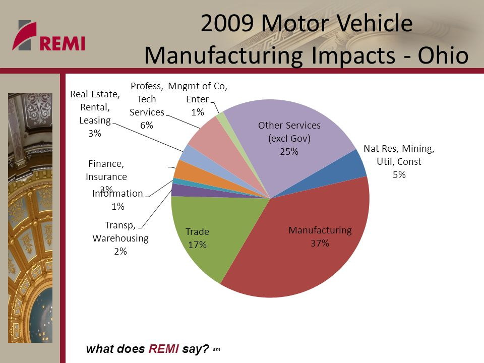 what does REMI say sm 2009 Motor Vehicle Manufacturing Impacts - Ohio