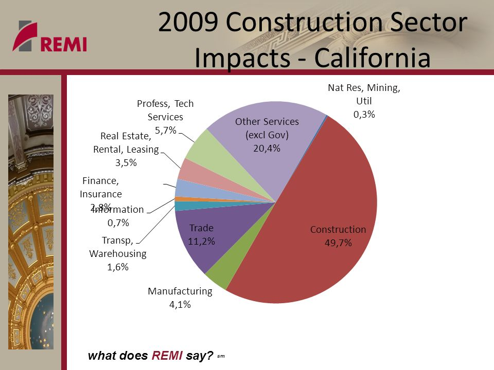 what does REMI say sm 2009 Construction Sector Impacts - California