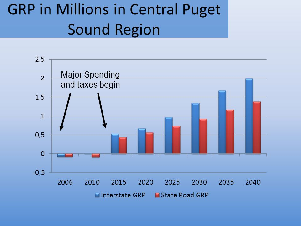 GRP in Millions in Central Puget Sound Region Major Spending and taxes begin