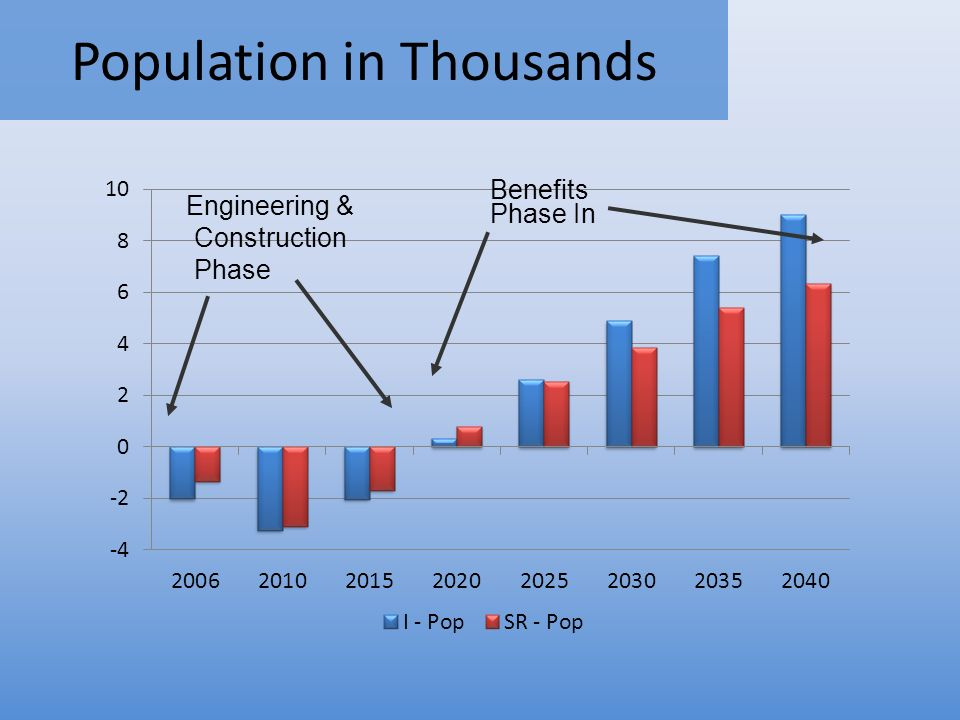Population in Thousands Construction Phase Phase In Engineering & Benefits