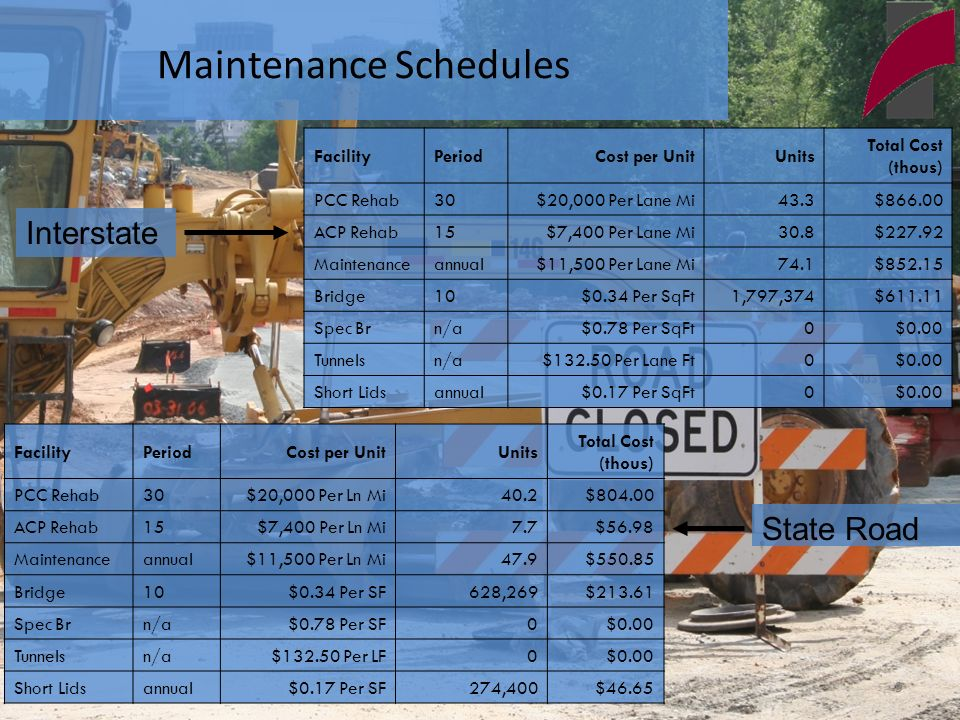 9 Maintenance Schedules FacilityPeriodCost per UnitUnits Total Cost (thous) PCC Rehab30$20,000 Per Lane Mi43.3$ ACP Rehab15$7,400 Per Lane Mi30.8$ Maintenanceannual$11,500 Per Lane Mi74.1$ Bridge10$0.34 Per SqFt1,797,374$ Spec Brn/a$0.78 Per SqFt0$0.00 Tunnelsn/a$ Per Lane Ft0$0.00 Short Lidsannual$0.17 Per SqFt0$0.00 FacilityPeriodCost per UnitUnits Total Cost (thous) PCC Rehab30$20,000 Per Ln Mi40.2$ ACP Rehab15$7,400 Per Ln Mi7.7$56.98 Maintenanceannual$11,500 Per Ln Mi47.9$ Bridge10$0.34 Per SF628,269$ Spec Brn/a$0.78 Per SF0$0.00 Tunnelsn/a$ Per LF0$0.00 Short Lidsannual$0.17 Per SF274,400$46.65 Interstate State Road