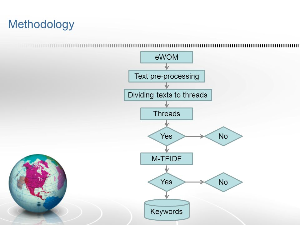 Methodology eWOM Text pre-processing Dividing texts to threads Threads Yes No Yes No M-TFIDF Keywords