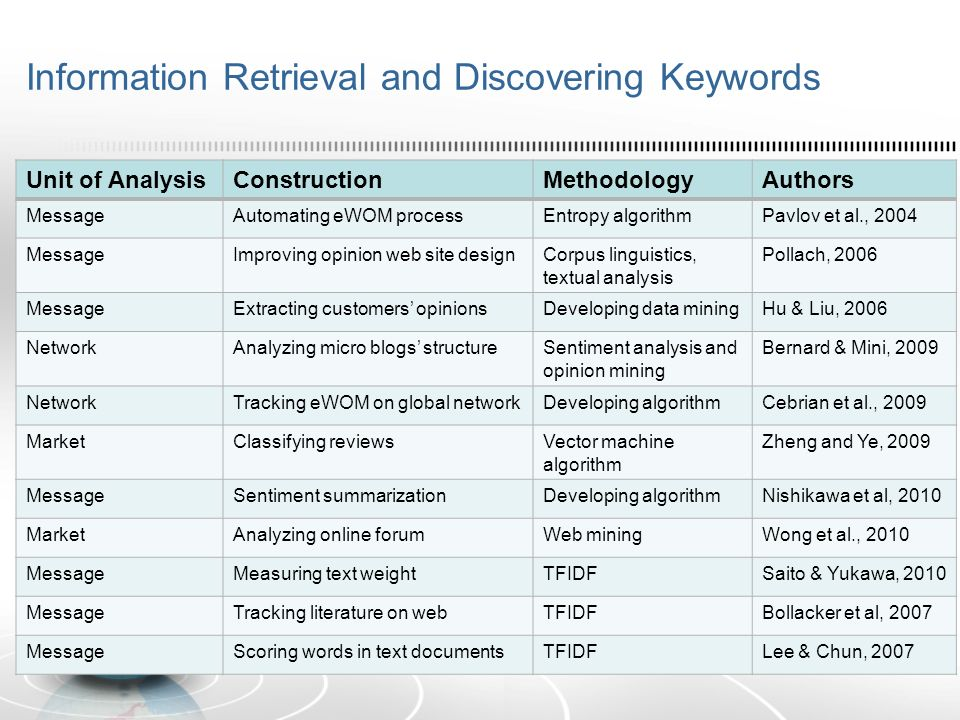Information Retrieval and Discovering Keywords Unit of AnalysisConstructionMethodologyAuthors MessageAutomating eWOM processEntropy algorithmPavlov et al., 2004 MessageImproving opinion web site designCorpus linguistics, textual analysis Pollach, 2006 MessageExtracting customers opinionsDeveloping data miningHu & Liu, 2006 NetworkAnalyzing micro blogs structureSentiment analysis and opinion mining Bernard & Mini, 2009 NetworkTracking eWOM on global networkDeveloping algorithmCebrian et al., 2009 MarketClassifying reviewsVector machine algorithm Zheng and Ye, 2009 MessageSentiment summarizationDeveloping algorithmNishikawa et al, 2010 MarketAnalyzing online forumWeb miningWong et al., 2010 MessageMeasuring text weightTFIDFSaito & Yukawa, 2010 MessageTracking literature on webTFIDFBollacker et al, 2007 MessageScoring words in text documentsTFIDFLee & Chun, 2007