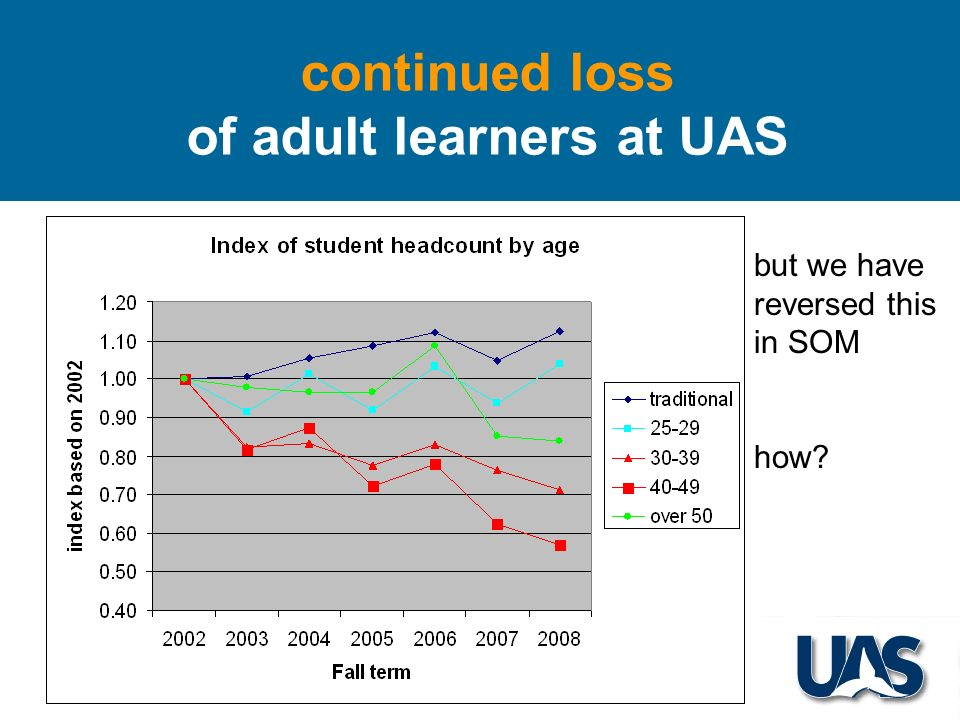 continued loss of adult learners at UAS but we have reversed this in SOM how