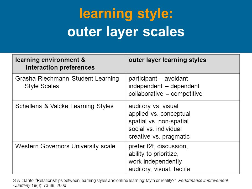 learning style: outer layer scales learning environment & interaction preferences outer layer learning styles Grasha-Riechmann Student Learning Style Scales participant – avoidant independent – dependent collaborative – competitive Schellens & Valcke Learning Stylesauditory vs.