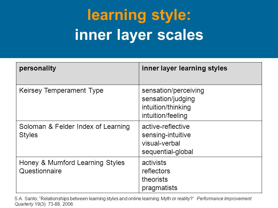 learning style: inner layer scales personalityinner layer learning styles Keirsey Temperament Typesensation/perceiving sensation/judging intuition/thinking intuition/feeling Soloman & Felder Index of Learning Styles active-reflective sensing-intuitive visual-verbal sequential-global Honey & Mumford Learning Styles Questionnaire activists reflectors theorists pragmatists S.A.