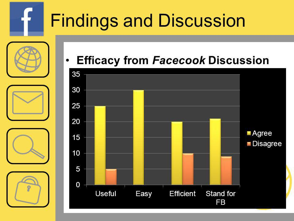 Findings and Discussion Efficacy from Facecook Discussion Board