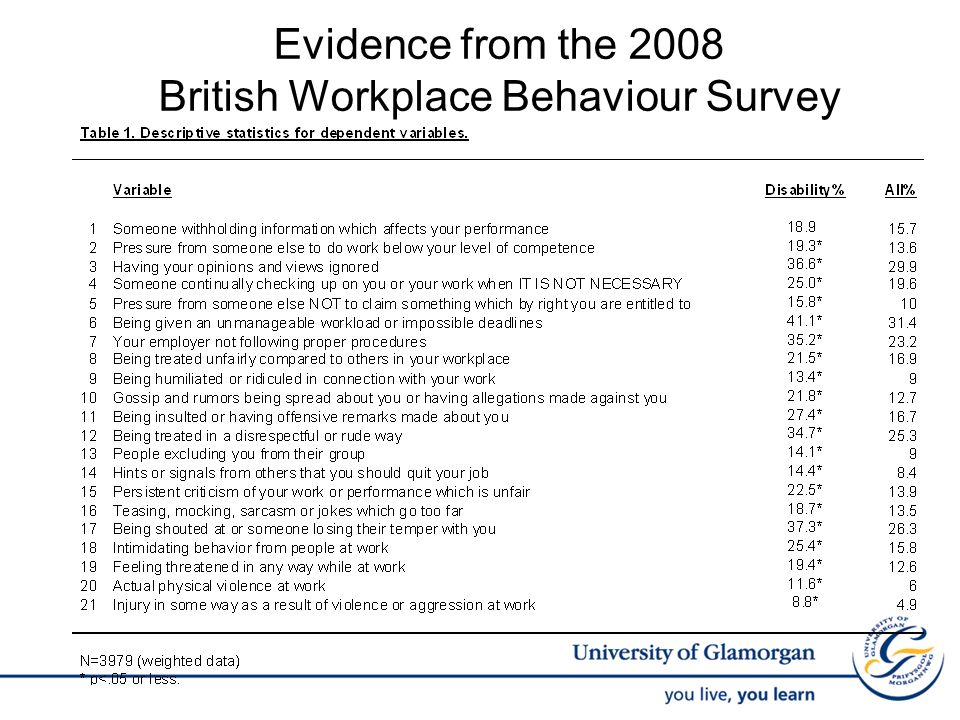 Evidence from the 2008 British Workplace Behaviour Survey
