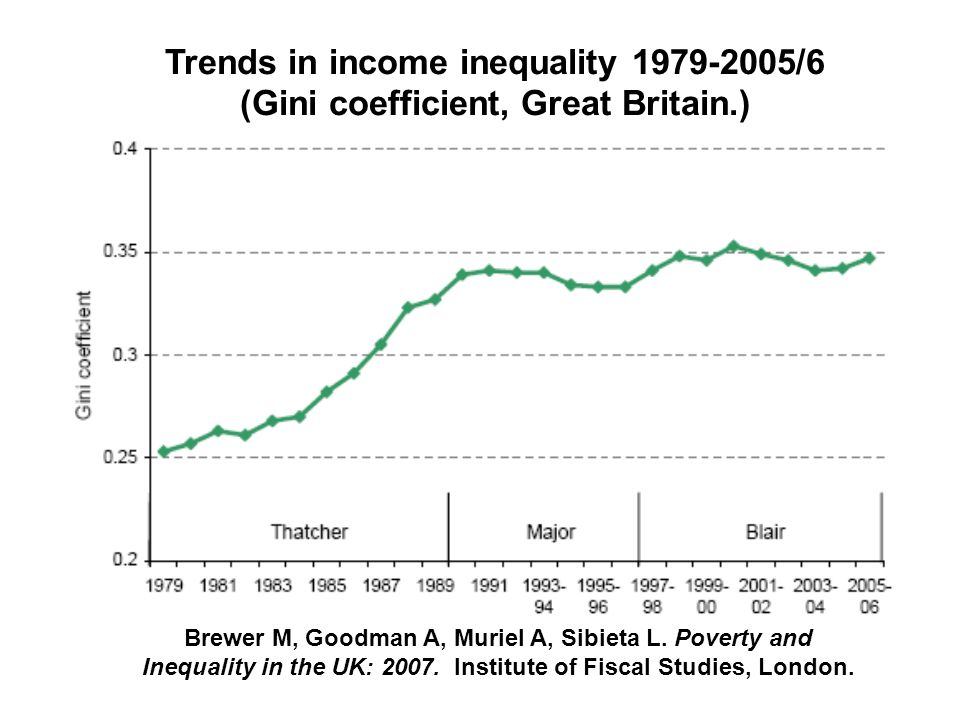 Trends in income inequality 1979-2005/6 (Gini coefficient, Great Britain.) Brewer M, Goodman A, Muriel A, Sibieta L.