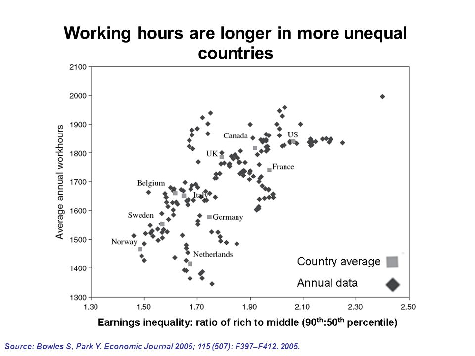 Source: Bowles S, Park Y. Economic Journal 2005; 115 (507): F397–F412. 2005. Working hours are longer in more unequal countries
