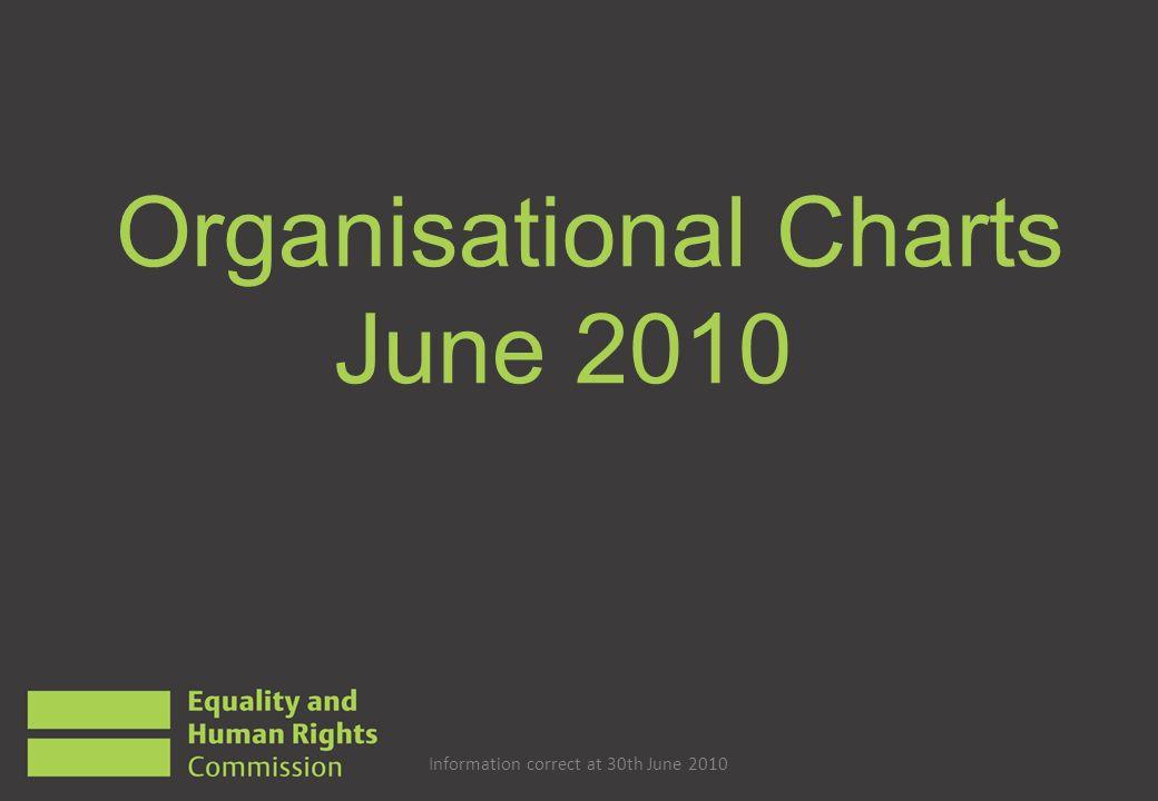 Organisational Charts June 2010 Information correct at 30th June 2010