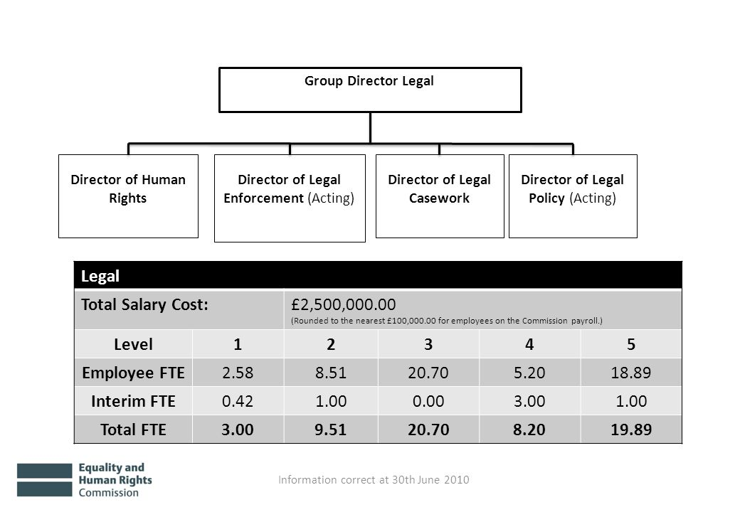 Group Director Legal Director of Legal Policy (Acting) Director of Legal Enforcement (Acting) Director of Legal Casework Director of Human Rights Information correct at 30th June 2010 Legal Total Salary Cost:£2,500,000.00 (Rounded to the nearest £100,000.00 for employees on the Commission payroll.) Level12345 Employee FTE2.588.5120.705.2018.89 Interim FTE0.421.000.003.001.00 Total FTE3.009.5120.708.2019.89