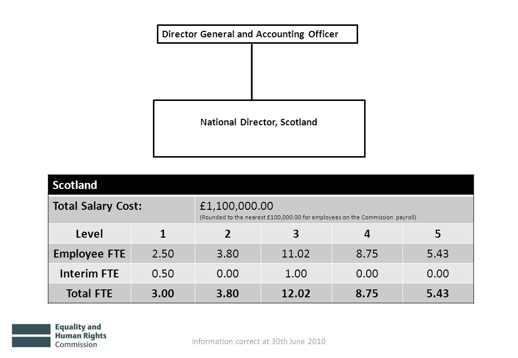 National Director, Scotland Information correct at 30th June 2010 Scotland Total Salary Cost:£1,100,000.00 (Rounded to the nearest £100,000.00 for employees on the Commission payroll) Level12345 Employee FTE2.503.8011.028.755.43 Interim FTE0.500.001.000.00 Total FTE3.003.8012.028.755.43 Director General and Accounting Officer