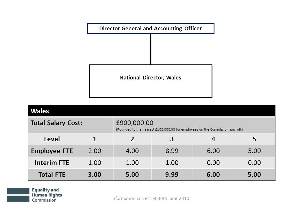 National Director, Wales Information correct at 30th June 2010 Wales Total Salary Cost:£900,000.00 (Rounded to the nearest £100,000.00 for employees on the Commission payroll.) Level12345 Employee FTE2.004.008.996.005.00 Interim FTE1.00 0.00 Total FTE3.005.009.996.005.00 Director General and Accounting Officer