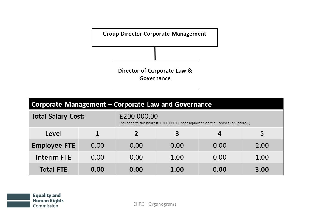 EHRC - Organograms Group Director Corporate Management Director of Corporate Law & Governance Corporate Management – Corporate Law and Governance Total Salary Cost:£200,000.00 (rounded to the nearest £100,000.00 for employees on the Commission payroll.) Level12345 Employee FTE0.00 2.00 Interim FTE0.00 1.000.001.00 Total FTE0.00 1.000.003.00