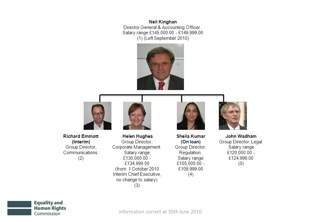 Neil Kinghan Director General & Accounting Officer. Salary range £145,000.00 - £149,999.00 (1) (Left September 2010) Richard Emmott (Interim) Group Di