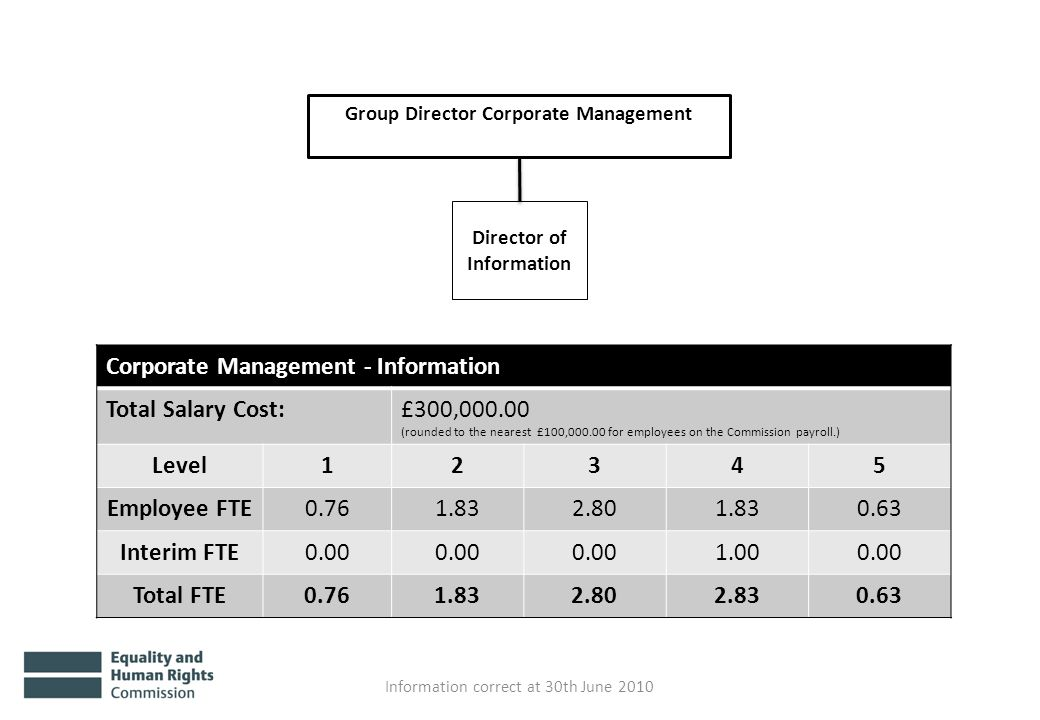 Group Director Corporate Management Director of Information Information correct at 30th June 2010 Corporate Management - Information Total Salary Cost:£300,000.00 (rounded to the nearest £100,000.00 for employees on the Commission payroll.) Level12345 Employee FTE0.761.832.801.830.63 Interim FTE0.00 1.000.00 Total FTE0.761.832.802.830.63