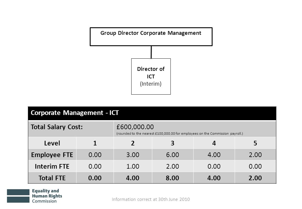 Group Director Corporate Management Director of ICT (Interim) Information correct at 30th June 2010 Corporate Management - ICT Total Salary Cost:£600,000.00 (rounded to the nearest £100,000.00 for employees on the Commission payroll.) Level12345 Employee FTE0.003.006.004.002.00 Interim FTE0.001.002.000.00 Total FTE0.004.008.004.002.00
