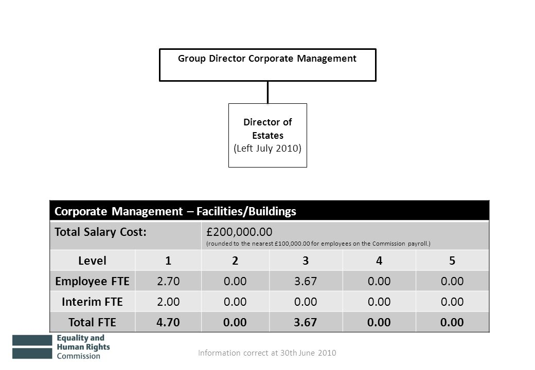 Group Director Corporate Management Director of Estates (Left July 2010) Information correct at 30th June 2010 Corporate Management – Facilities/Buildings Total Salary Cost:£200,000.00 (rounded to the nearest £100,000.00 for employees on the Commission payroll.) Level12345 Employee FTE2.700.003.670.00 Interim FTE2.000.00 Total FTE4.700.003.670.00