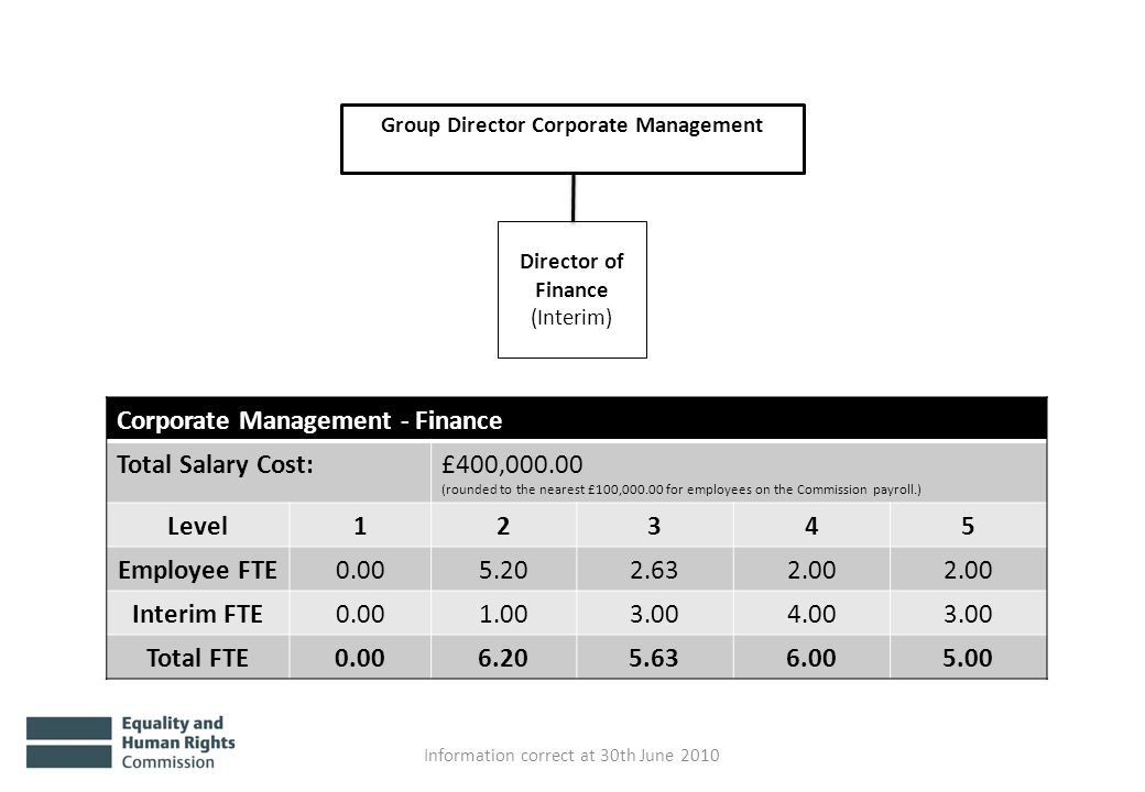 Group Director Corporate Management Director of Finance (Interim) Information correct at 30th June 2010 Corporate Management - Finance Total Salary Cost:£400,000.00 (rounded to the nearest £100,000.00 for employees on the Commission payroll.) Level12345 Employee FTE0.005.202.632.00 Interim FTE0.001.003.004.003.00 Total FTE0.006.205.636.005.00