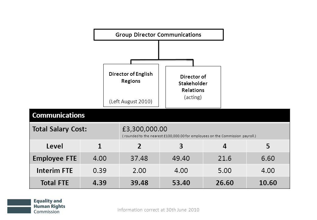 Group Director Communications Information correct at 30th June 2010 Communications Total Salary Cost:£3,300,000.00 ( rounded to the nearest £100,000.00 for employees on the Commission payroll.) Level12345 Employee FTE4.0037.4849.4021.66.60 Interim FTE0.392.004.005.004.00 Total FTE4.3939.4853.4026.6010.60 Director of English Regions (Left August 2010) Director of Stakeholder Relations (acting)
