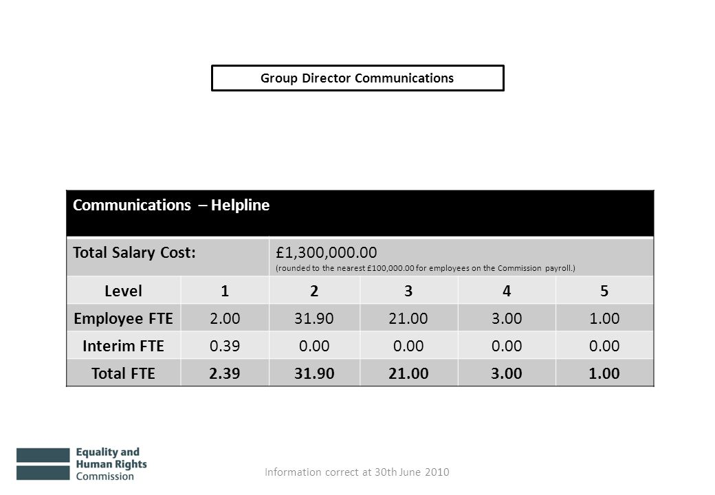 Group Director Communications Information correct at 30th June 2010 Communications – Helpline Total Salary Cost:£1,300,000.00 (rounded to the nearest