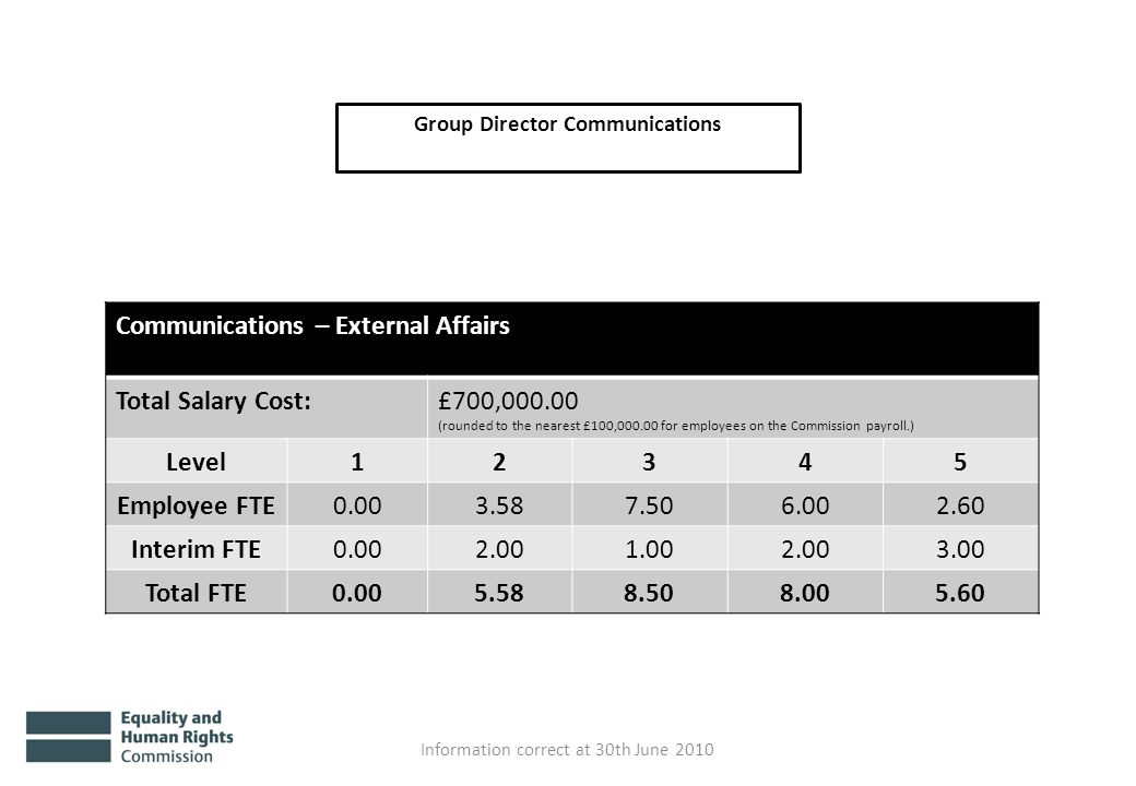 Group Director Communications Information correct at 30th June 2010 Communications – External Affairs Total Salary Cost:£700,000.00 (rounded to the ne