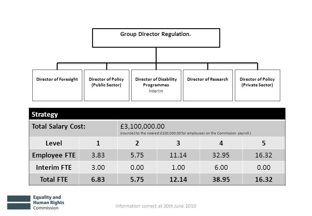 Group Director Regulation.