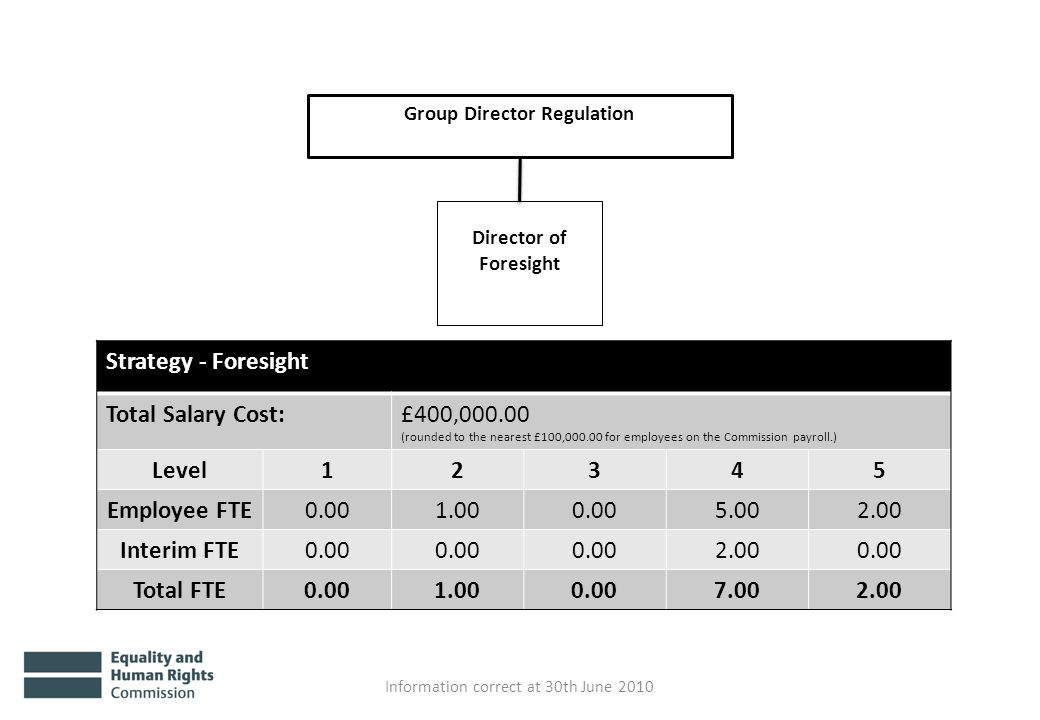 Group Director Regulation Director of Foresight Information correct at 30th June 2010 Strategy - Foresight Total Salary Cost:£400,000.00 (rounded to t