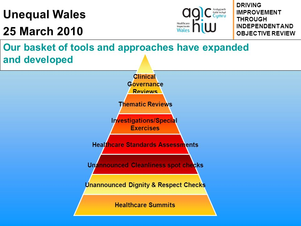 Unequal Wales 25 March 2010 DRIVING IMPROVEMENT THROUGH INDEPENDENT AND OBJECTIVE REVIEW Our basket of tools and approaches have expanded and developed Clinical Governance Reviews Thematic Reviews Investigations/Special Exercises Healthcare Standards Assessments Unannounced Cleanliness spot checks Unannounced Dignity & Respect Checks Healthcare Summits