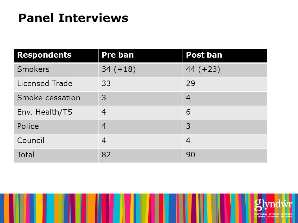 Panel Interviews RespondentsPre banPost ban Smokers34 (+18)44 (+23) Licensed Trade3329 Smoke cessation34 Env.
