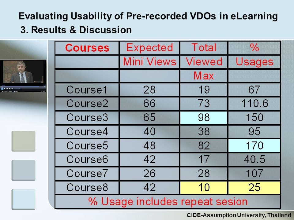 Evaluating Usability of Pre-recorded VDOs in eLearning CIDE-Assumption University, Thailand 3.
