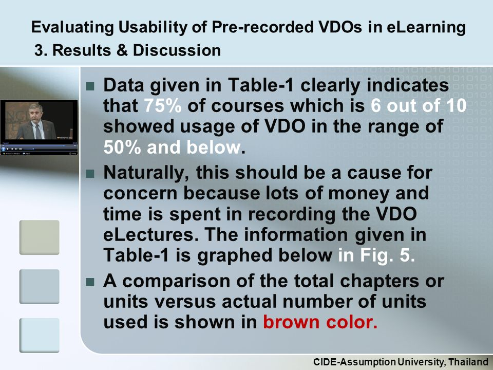 Evaluating Usability of Pre-recorded VDOs in eLearning CIDE-Assumption University, Thailand Data given in Table-1 clearly indicates that 75% of courses which is 6 out of 10 showed usage of VDO in the range of 50% and below.