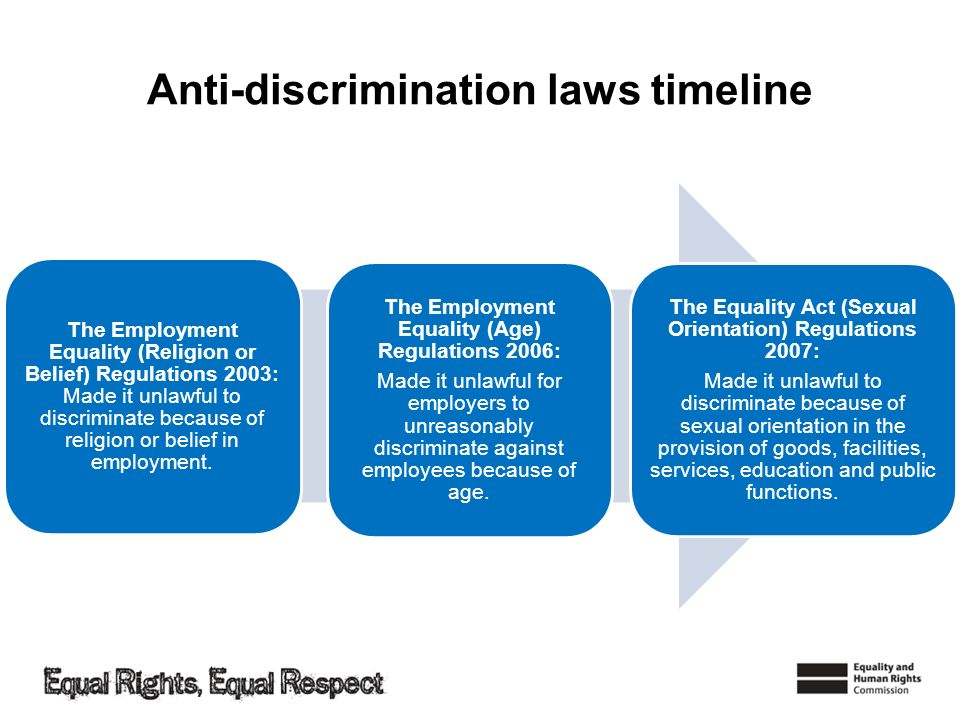 Anti-discrimination laws timeline The Employment Equality (Religion or Belief) Regulations 2003: Made it unlawful to discriminate because of religion