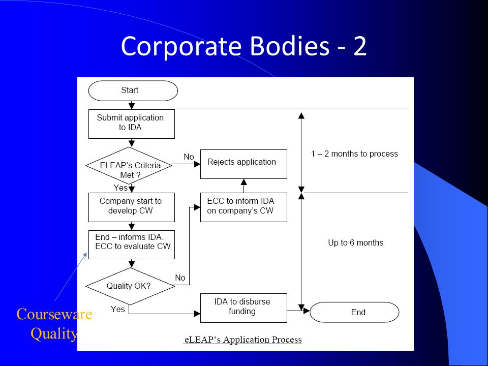 Corporate Bodies - 2 Courseware Quality