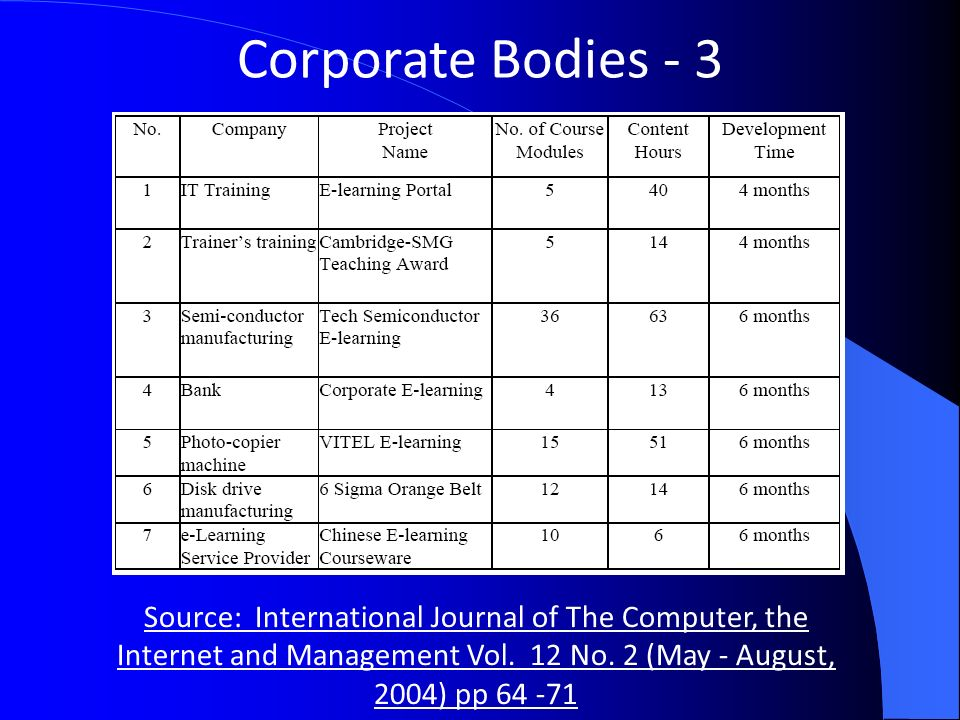 Corporate Bodies - 3 Source: International Journal of The Computer, the Internet and Management Vol.