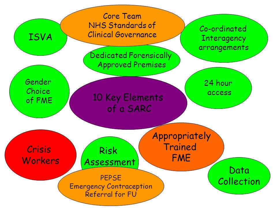 10 Key Elements of a SARC 24 hour access Crisis Workers Gender Choice of FME Appropriately Trained FME Dedicated Forensically Approved Premises Risk Assessment PEPSE Emergency Contraception Referral for FU ISVA Co-ordinated Interagency arrangements Core Team NHS Standards of Clinical Governance Data Collection